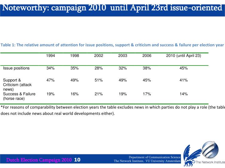 Noteworthy: campaign 2010  until April 23rd issue-oriented