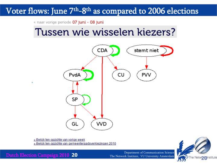 Voter flows: June 7