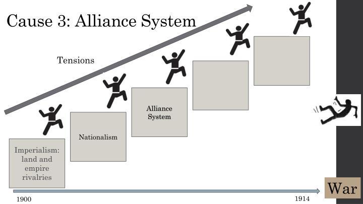 Cause 3: Alliance System