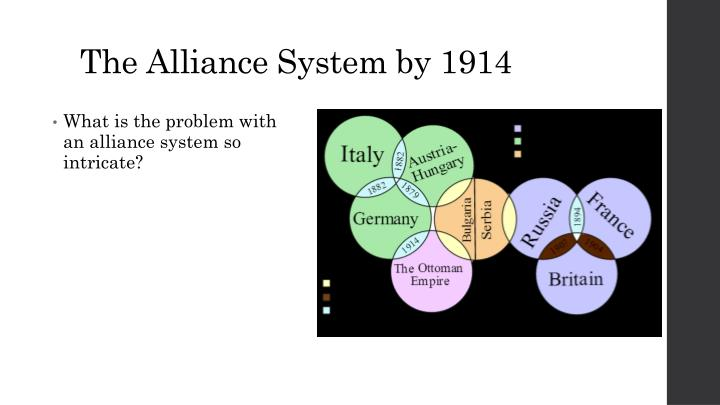 The Alliance System by 1914