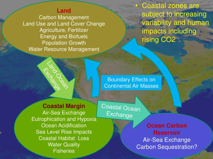 Coastal zones are subject to increasing variability and human impacts including rising CO2