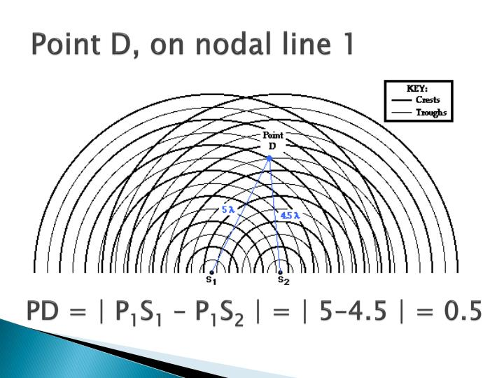 Point D, on nodal line 1