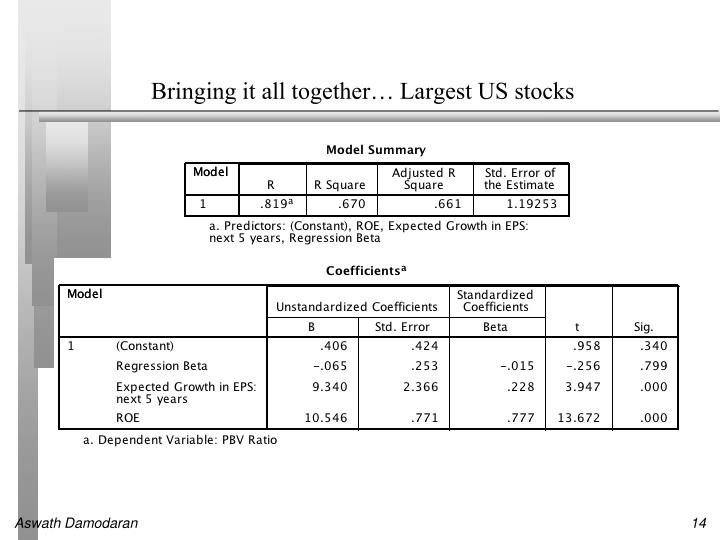 Bringing it all together… Largest US stocks