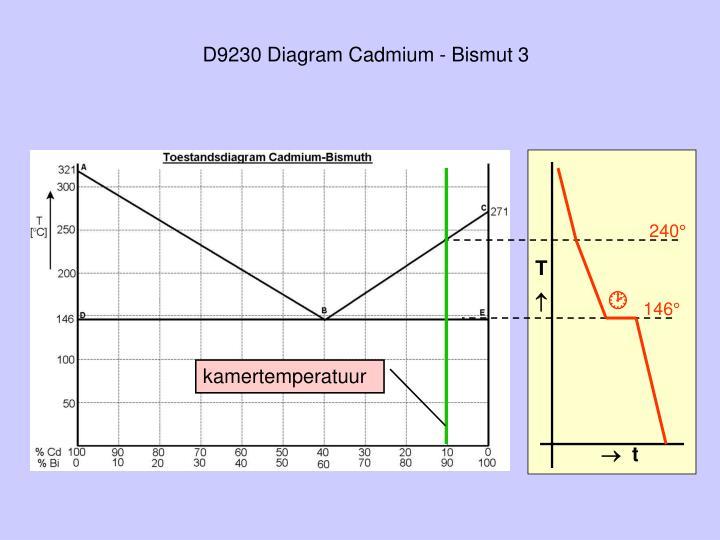 D9230 Diagram Cadmium - Bismut 3