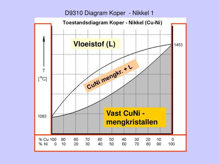 D9310 Diagram Koper  - Nikkel 1