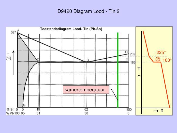 D9420 Diagram Lood - Tin 2