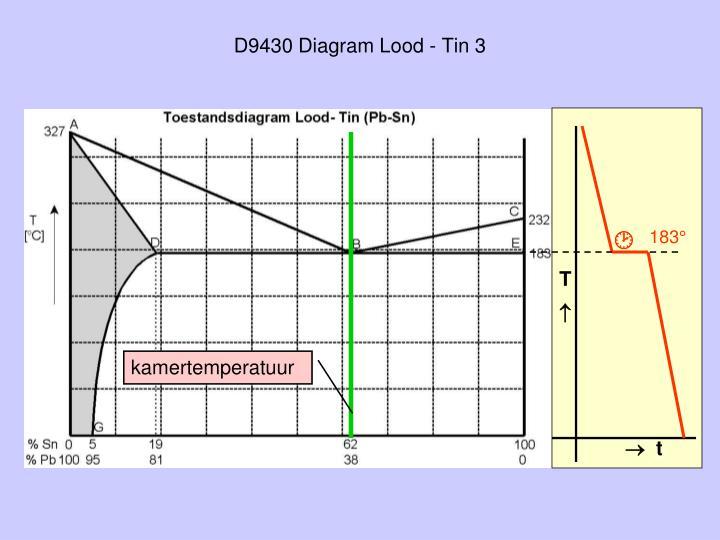 D9430 Diagram Lood - Tin 3