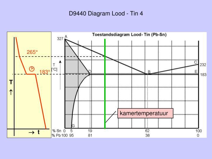D9440 Diagram Lood - Tin 4