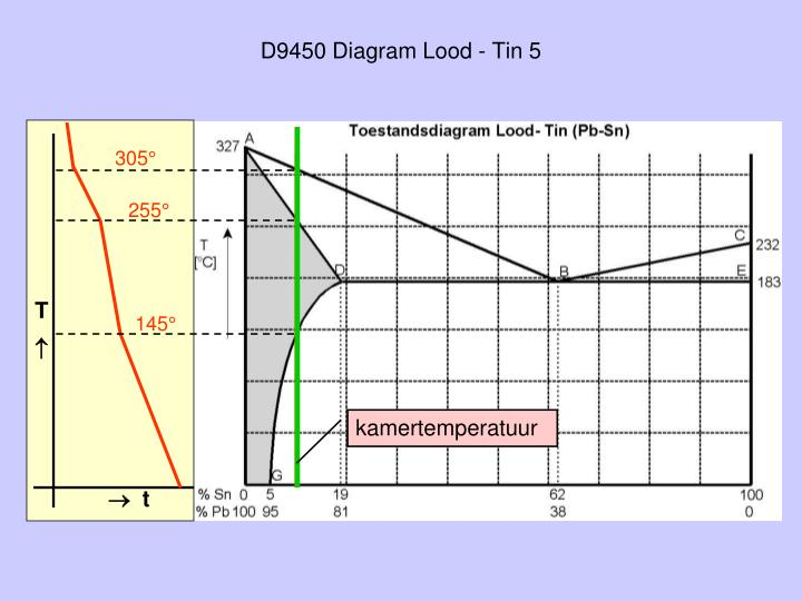 D9450 Diagram Lood - Tin 5