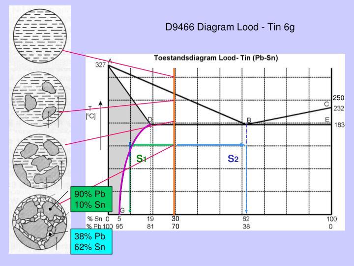 D9466 Diagram Lood - Tin 6g