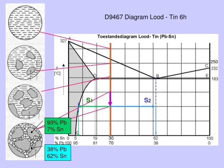 D9467 Diagram Lood - Tin 6h