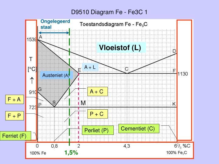 D9510 Diagram Fe - Fe3C 1