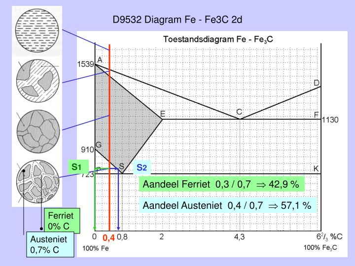 D9532 Diagram Fe - Fe3C 2d
