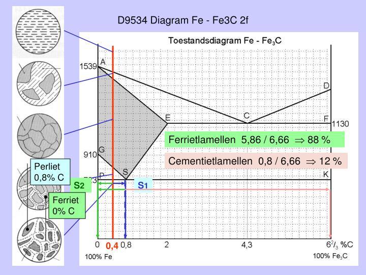 D9534 Diagram Fe - Fe3C 2f