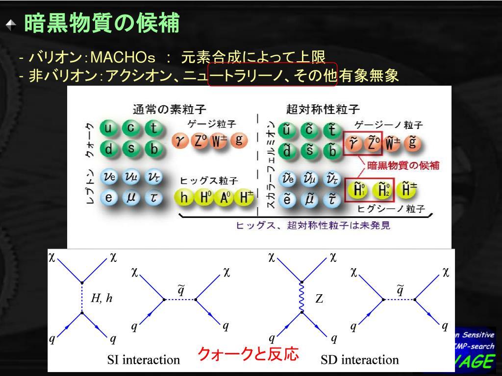 PPT - 方向に感度を持つ暗黒物質探索実験: NEWAGE PowerPoint ...