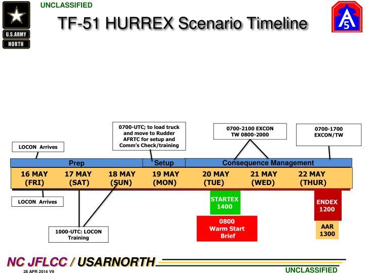 TF-51 HURREX Scenario Timeline
