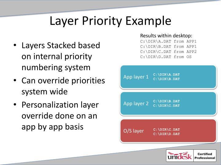 Layer Priority Example
