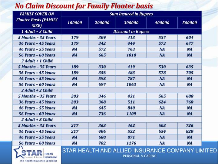 No Claim Discount for Family Floater basis