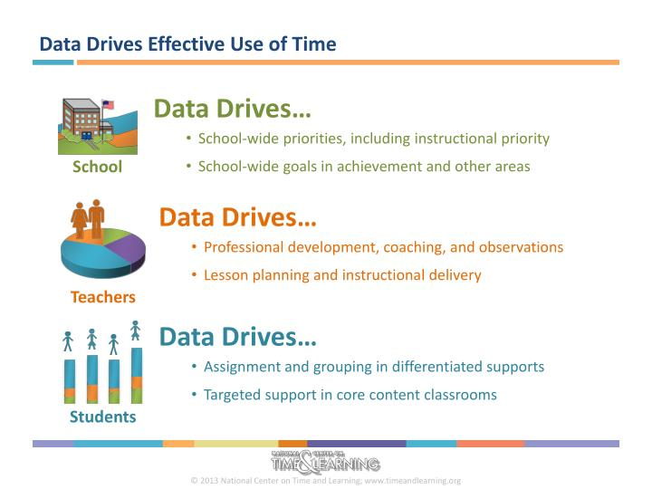 Data Drives Effective Use of Time
