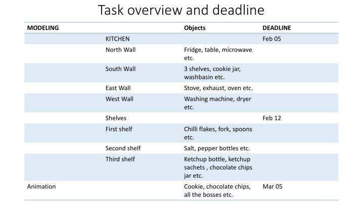 Task overview and deadline