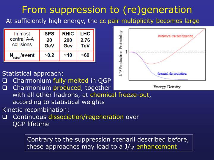 From suppression to (re)generation