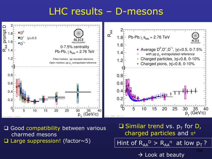 LHC results – D-mesons