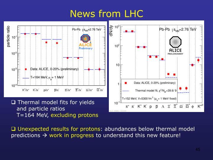 News from LHC
