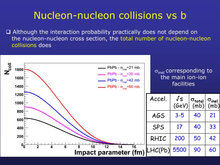 Nucleon-nucleon collisions