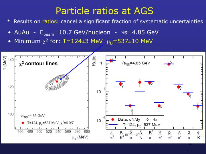 Particle ratios at AGS