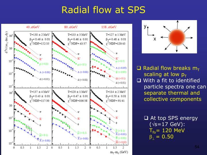 Radial flow at SPS