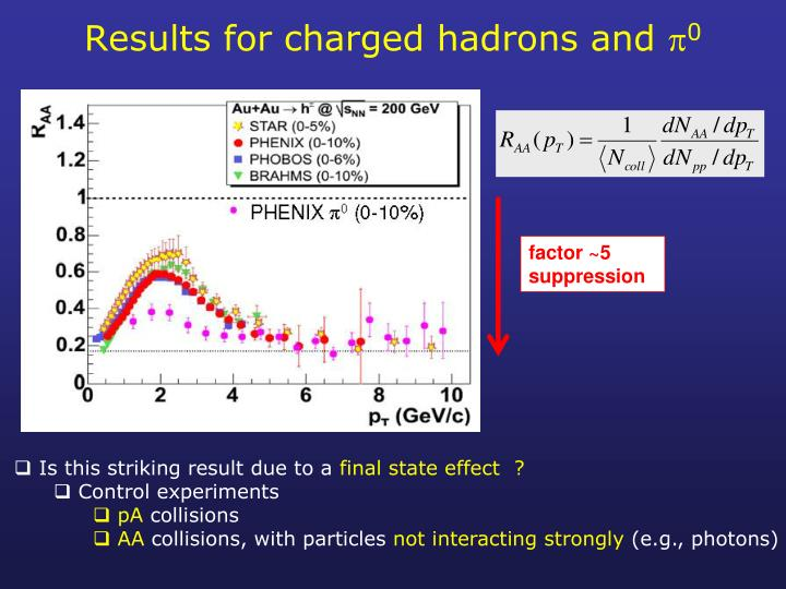 Results for charged hadrons and