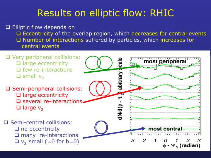 Results on elliptic flow: RHIC