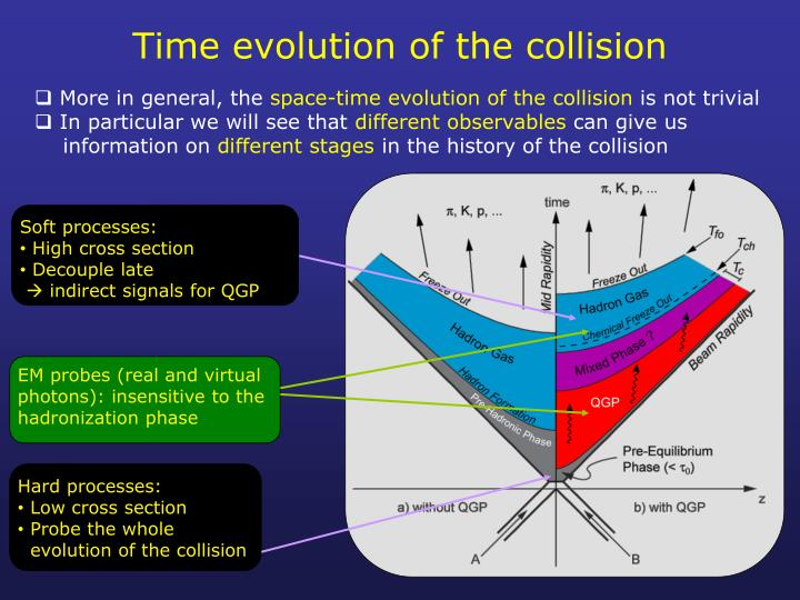 Time evolution of the collision