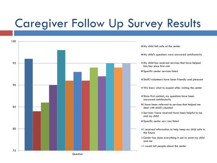 Caregiver Follow Up Survey Results