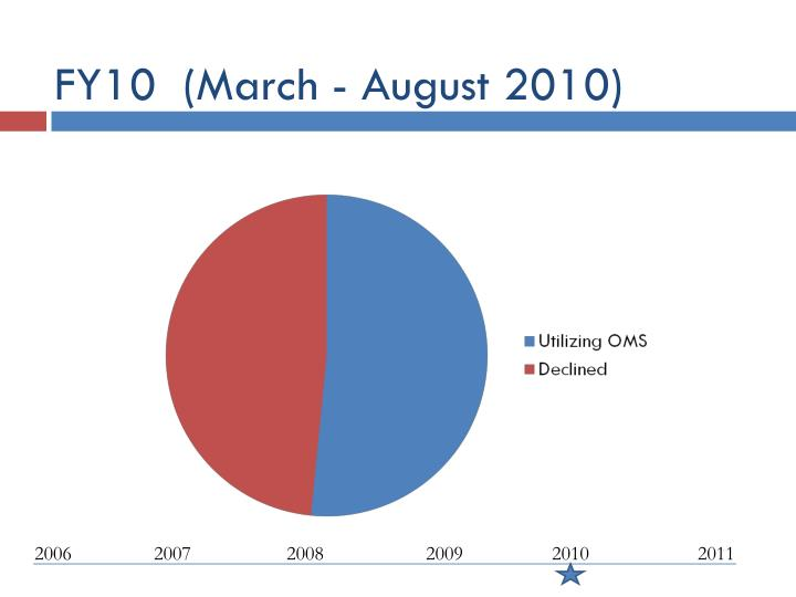FY10  (March - August 2010)