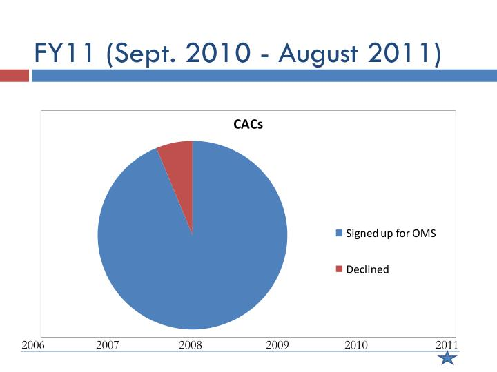 FY11 (Sept. 2010 - August 2011)