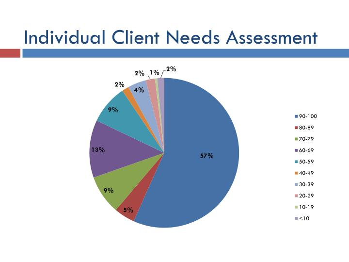Individual Client Needs Assessment