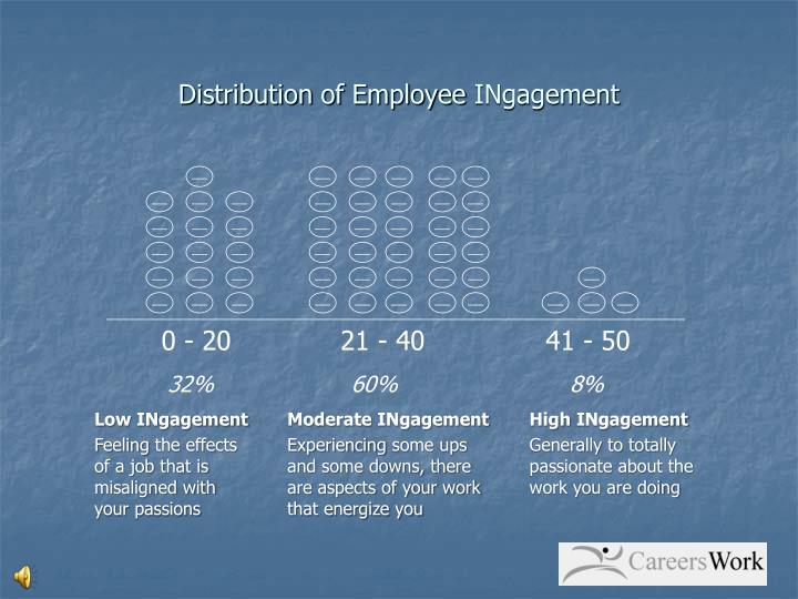 Distribution of Employee
