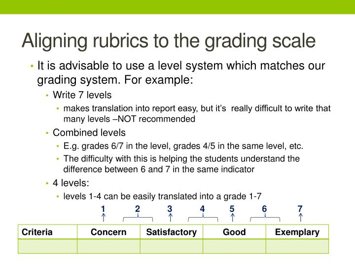 Aligning rubrics to the grading scale