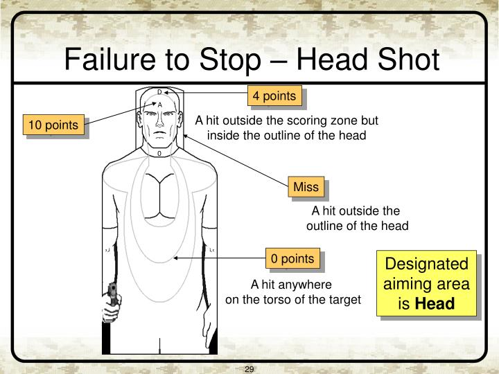 Failure to Stop – Head Shot