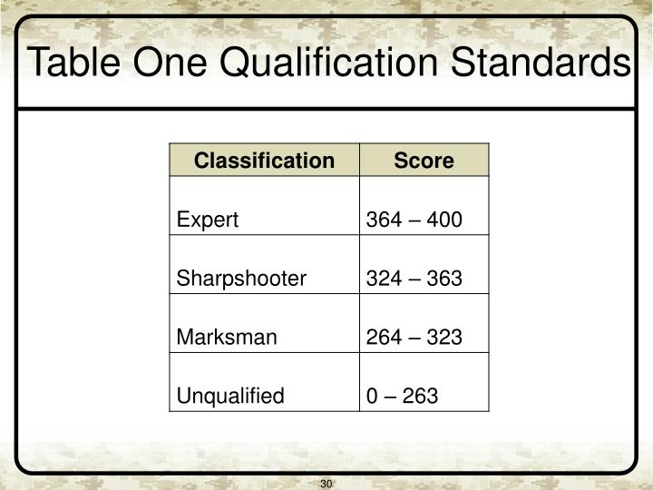 Table One Qualification Standards