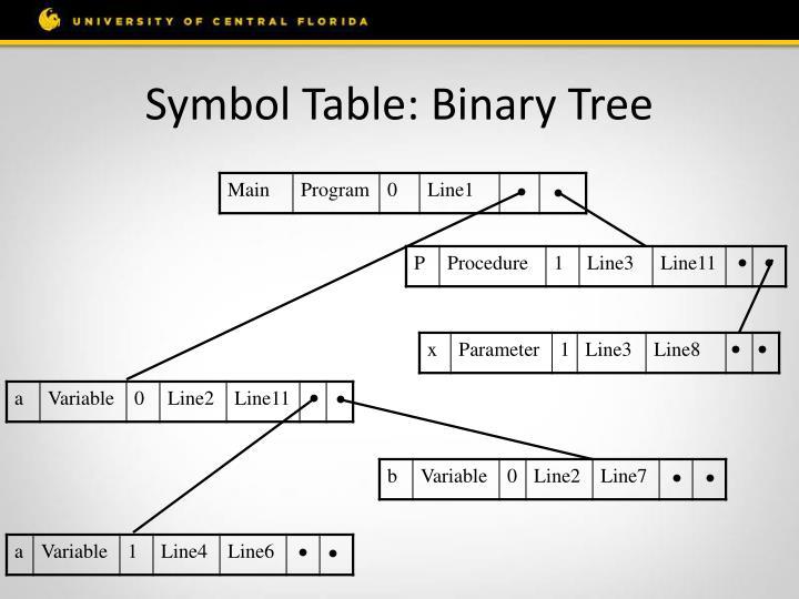 Symbol Table: Binary