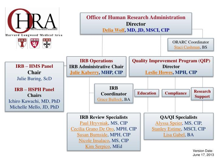 Office of Human Research Administration