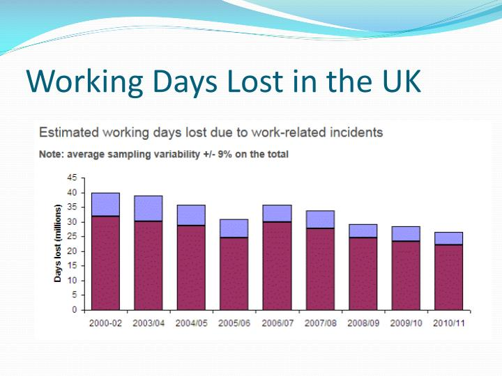 Working days lost in the uk