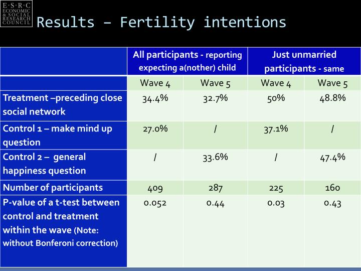 Results – Fertility intentions