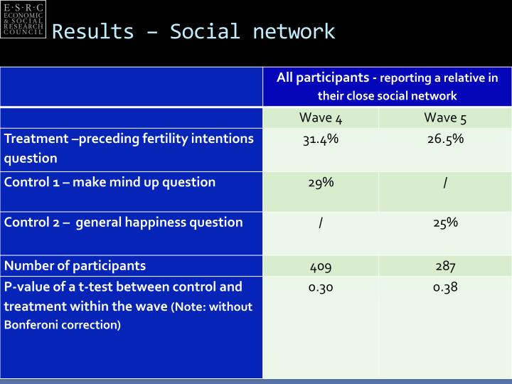 Results – Social network