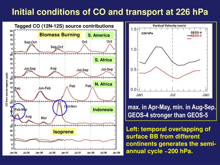 Initial conditions of CO and transport at 226 hPa