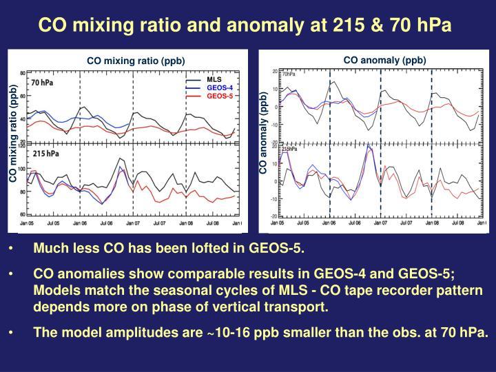 CO mixing ratio (ppb)