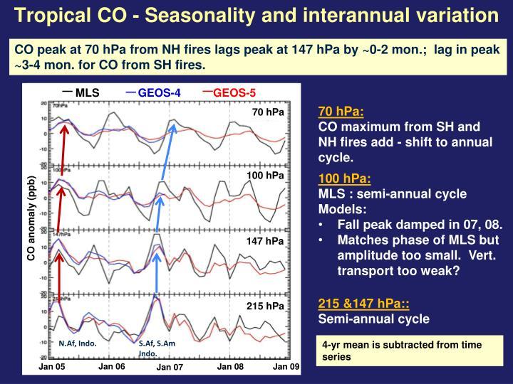 Tropical CO - Seasonality and interannual variation