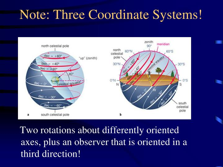 Note: Three Coordinate Systems!